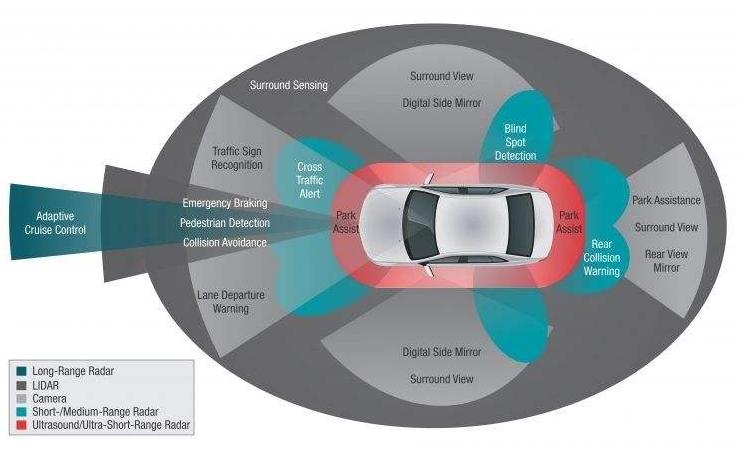 Mobileye解读自动驾驶三大支柱与ADAS后...