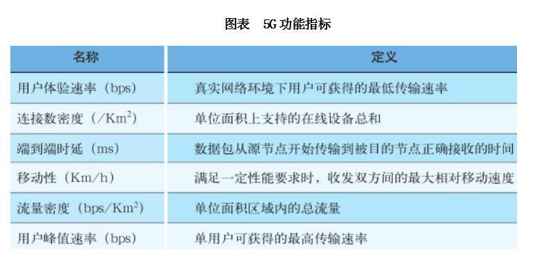 5g系统总体架构及功能介绍