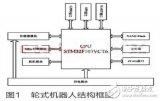 基于STM32的家庭服务机器人系统工作原理及设计
