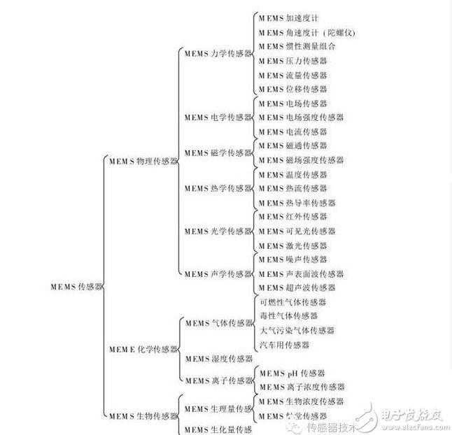 传感器分类.jpg