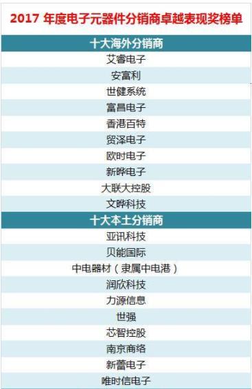 2017年电子元器件分销商排名