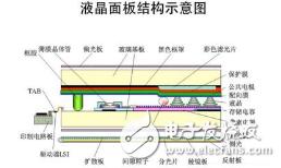 日本液晶面板厂计划于2019年开始量产OLED面...