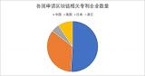 中国在区块链专利领域取得了多个第一