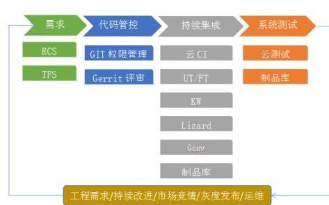 基于DevOps工具链设计过程及前后效果对比