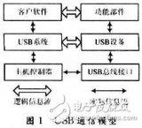 基于ISP1161A1芯片的USB主控器驱动设计