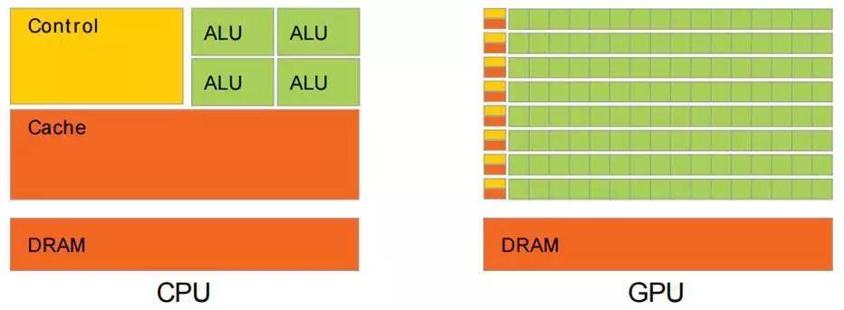 CPU和GPU的简介和差别