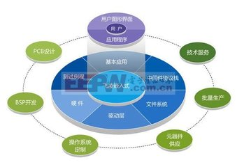 单片机、ARM、MUC、DSP、FPGA、嵌入式...