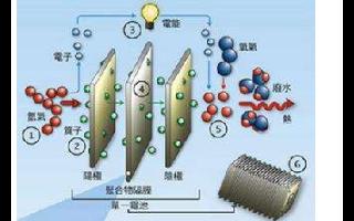 氢燃料电池行业频动 金沙江合资建2.5万MW电池...