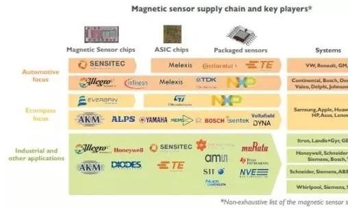基于MEMS磁传感器在制备过程设计及应用