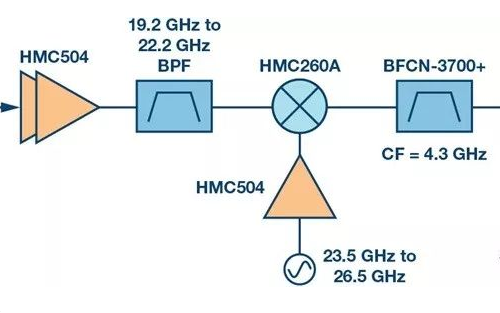 Ka频段卫星通信系统适用的信号链列举及分析
