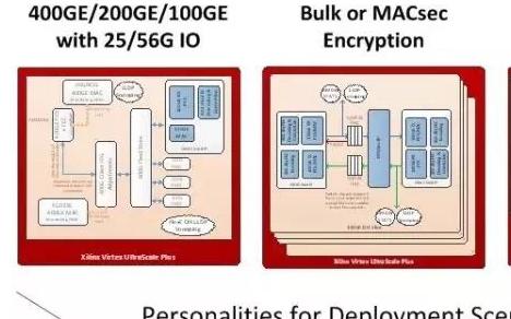 基于UltraScale+FPGA可编程逻辑D...
