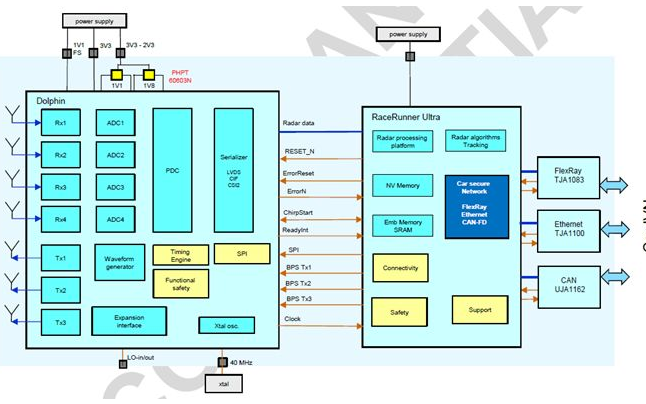 77GHz雷达信号处理流程框图及应用方案