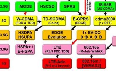蜂窝网与无线局域网未来以及测试方案