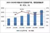 随着LED渗透率提升,LED下游应用市场越来越广