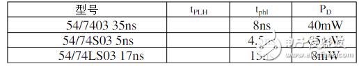 四与非门74ls03资料(74ls03引脚图及功能_特性参数)