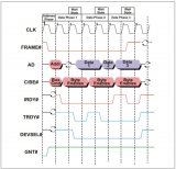 一个典型的PCI总线周期