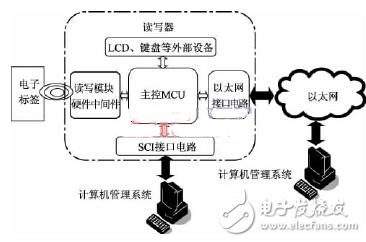身份证rfid电路图设计应用