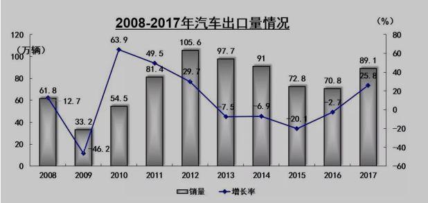中美整体贸易结构,中国汽车进出口现状及影响
