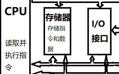 STM32Note初识单片机