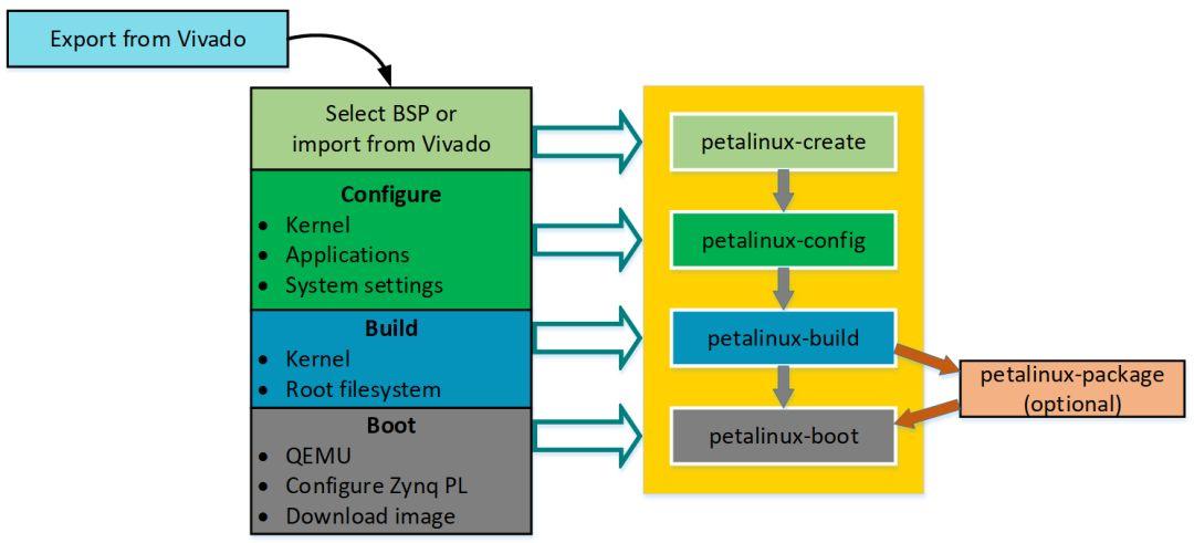 """读懂PetaLinux:让嵌入式Linux在它上面""""跑""""起来"""