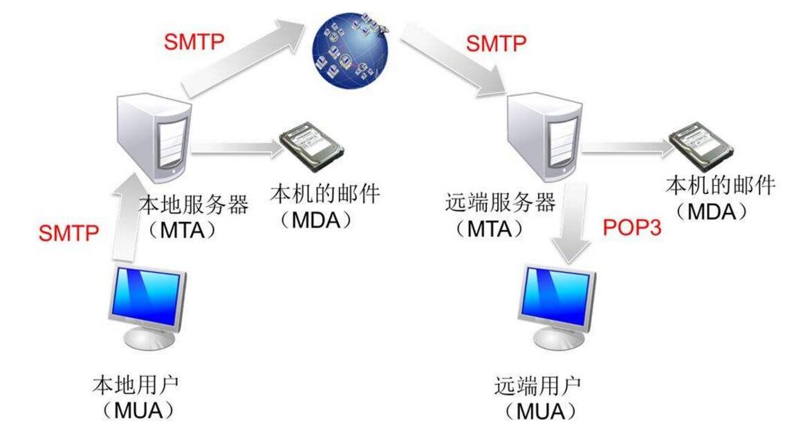 smtp服务器是什么意思_smtp服务器怎么设置