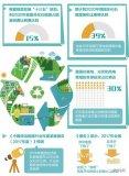 2018年中国国际清洁能源科技推广周在北京举行