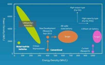 導電炭黑在五大導電劑材料中占主流