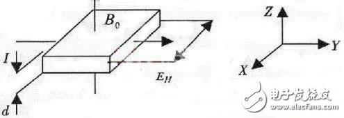 霍尔效应的基本原理 浅谈霍尔探头更换后的定标问题