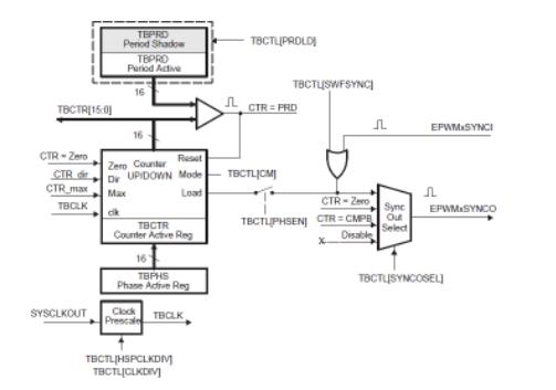 28335_ePWM模块中产生PWM的必要配置