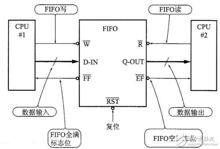 fifo存储器芯片型号有哪些