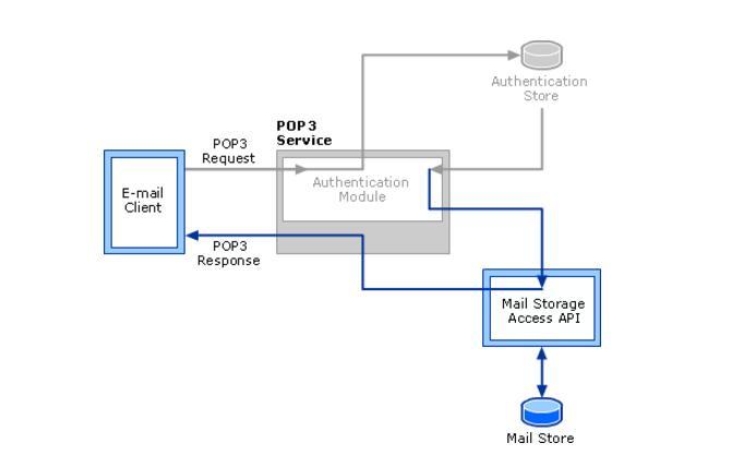 一文看懂POP3、SMTP和IMAP之间的区别和联系