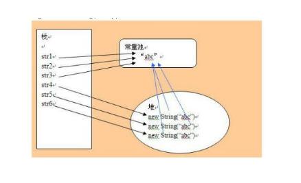 明确区分堆与栈,堆和栈究竟有什么区别?