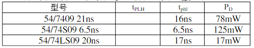 74ls09引脚图及功能表_真值表和特性参数