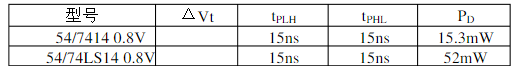 74ls14如何使用(74ls14引脚图及功能_工作原理及应用电路)