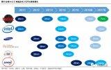 政策利好:中国集成电路制造行业有望迎来大发展