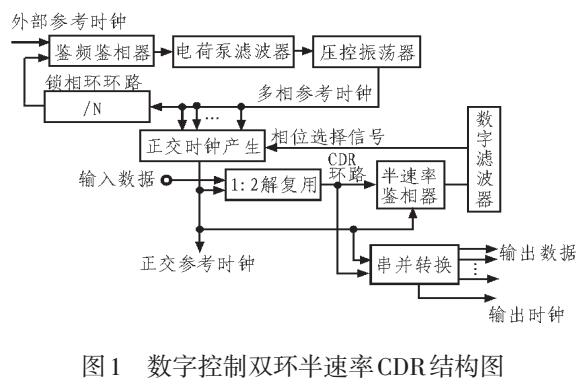 基于高速CMOS时钟的数据恢复电路设计与仿真