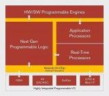 ACAP(自适应计算加速平台):大数据和人工智能...