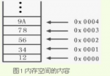 """ARM处理器:""""冯·诺依曼""""体系结构和""""哈佛""""体..."""