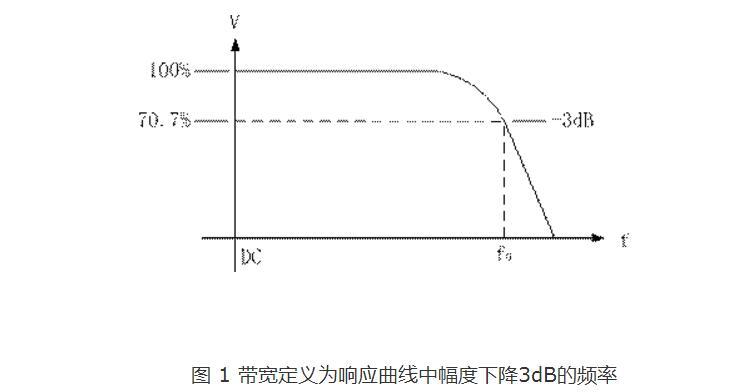 示波器的带宽与采样率是什么关系
