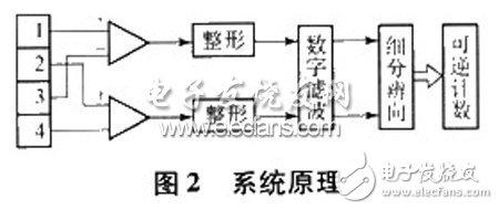 光栅位移测量仪设计 光栅位移传感器测量原理