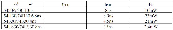 74ls30引脚图及功能_真值表和特性参数_应用电路