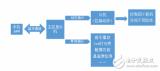 跳舞机器人的软件部分设计:主控单片机程序和从机程...