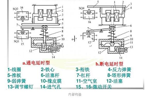 时间继电器的分类、结构及选用原则