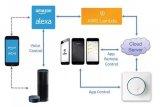 语音控制为智能家居市场注入活水