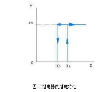 继电器型号是如何命名的_继电器型号命名的方式