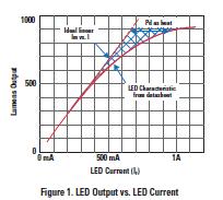 针对开关式LED的调光技术详细概述TI,led调光,led照明