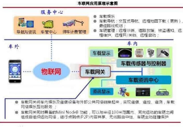 车联网基本概念及其实现