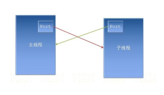 进程间与线程间的通信方式