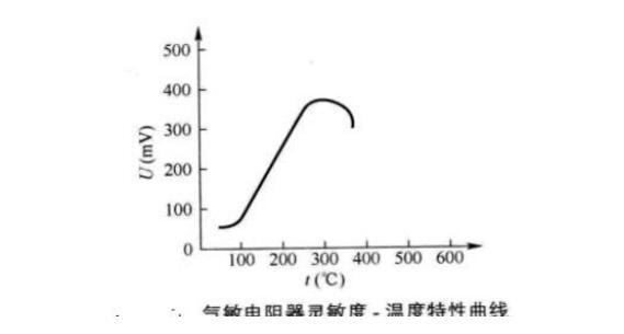 气敏电阻的型号命名方法是怎样的