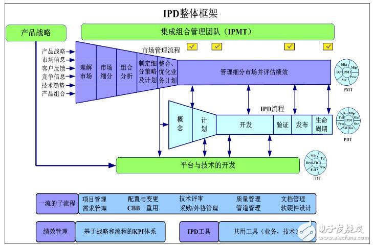 IPD和PLM的区别与联系